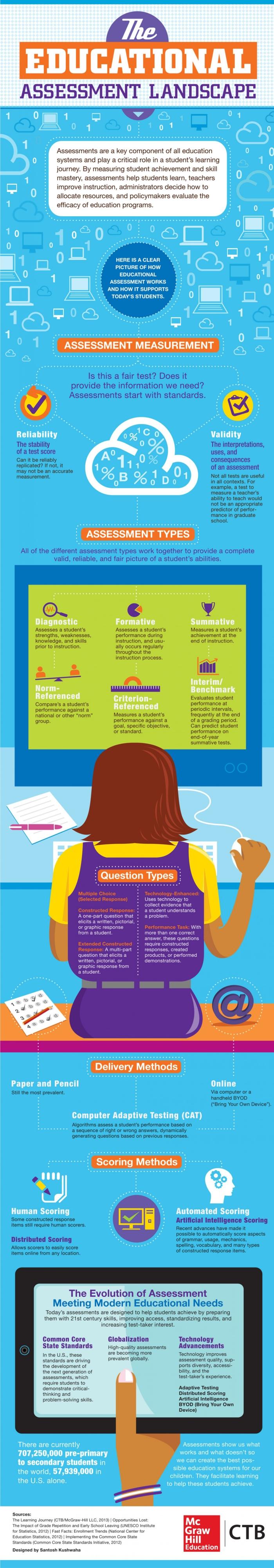 #EvaluaciónEducativa, OnLine y presencial por@jtoufi